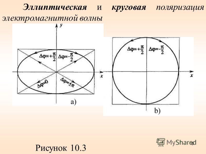 Эллиптическая и круговая поляризация электромагнитной волны Рисунок 10.3 6