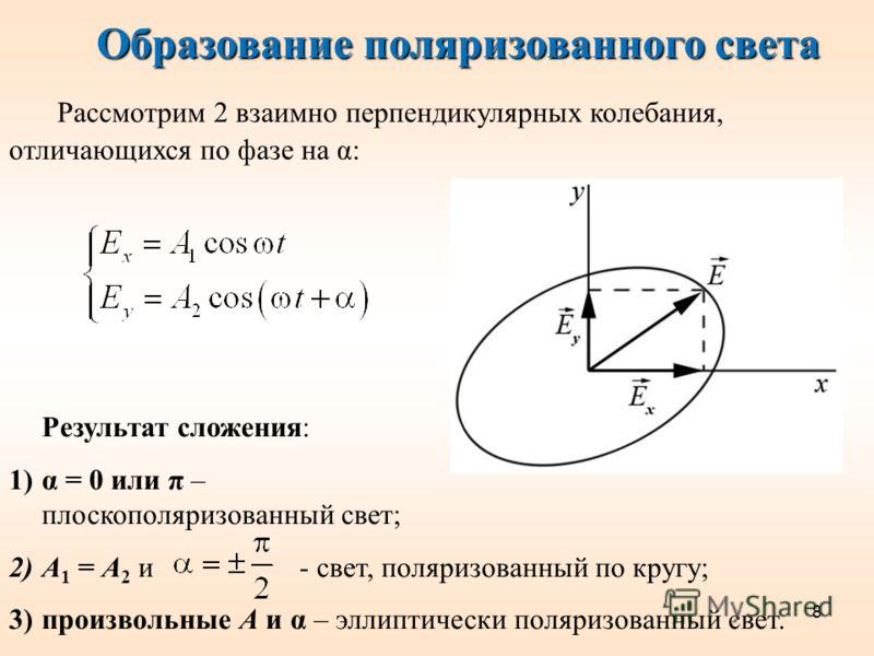 8 Образование поляризованного света Рассмотрим 2 взаимно перпендикулярных колебания, отличающихся по фазе на α: Результат сложения: 1)α = 0 или π – плоскополяризованный свет; 2)А 1 = А 2 и - свет, поляризованный по кругу; 3)произвольные А и α – эллип