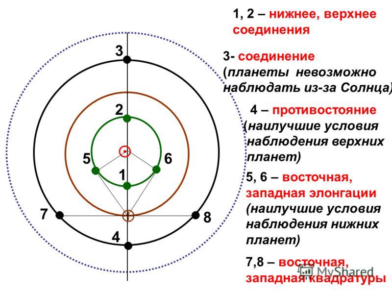 2 1 4 3 56 7 8 1, 2 – нижнее, верхнее соединения 3- соединение (планеты невозможно наблюдать из-за Солнца) 4 – противостояние (наилучшие условия наблюдения верхних планет) 5, 6 – восточная, западная элонгации (наилучшие условия наблюдения нижних план