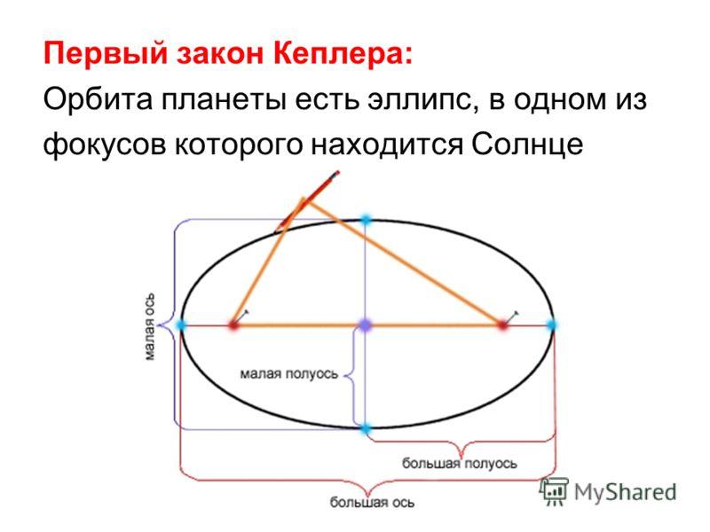 Первый закон Кеплера: Орбита планеты есть эллипс, в одном из фокусов которого находится Солнце