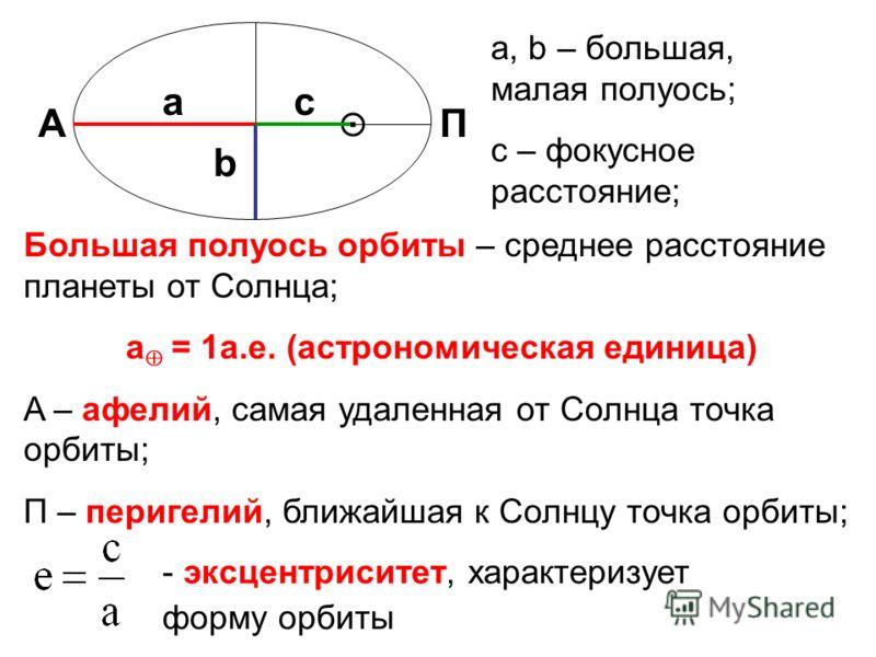 а b c AП a, b – большая, малая полуось; с – фокусное расстояние; Большая полуось орбиты – среднее расстояние планеты от Солнца; a = 1а.е. (астрономическая единица) A – афелий, самая удаленная от Солнца точка орбиты; П – перигелий, ближайшая к Солнцу