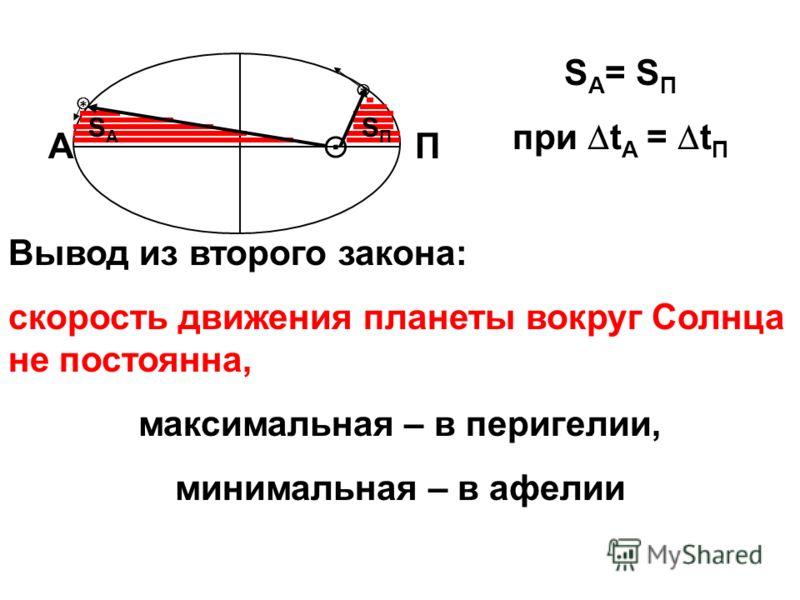 AП SПSП SАSА S А = S П при t A = t П Вывод из второго закона: скорость движения планеты вокруг Солнца не постоянна, максимальная – в перигелии, минимальная – в афелии