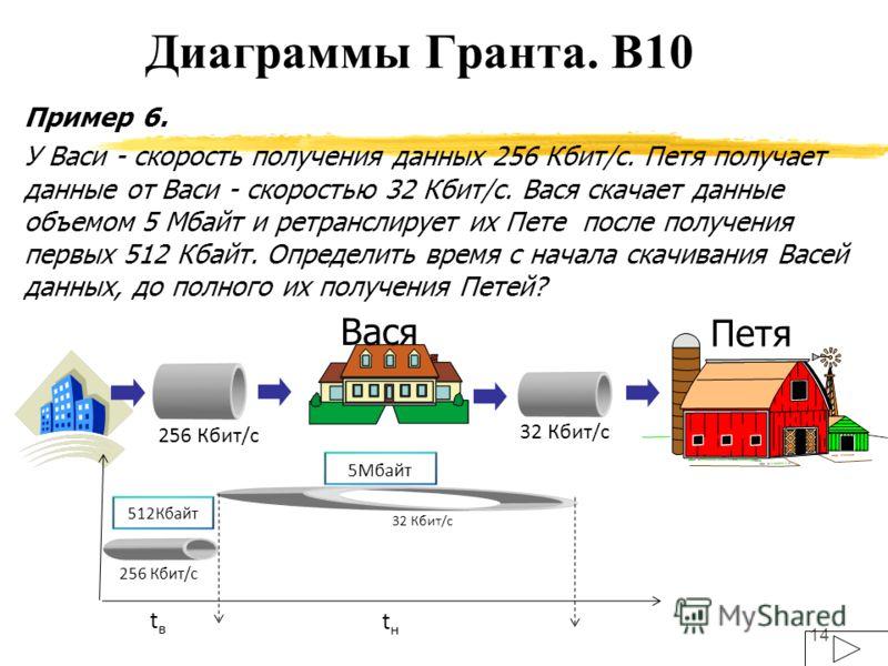 14 Пример 6. У Васи - скорость получения данных 256 Кбит/с. Петя получает данные от Васи - скоростью 32 Кбит/с. Вася скачает данные объемом 5 Мбайт и ретранслирует их Пете после получения первых 512 Кбайт. Определить время с начала скачивания Васей д