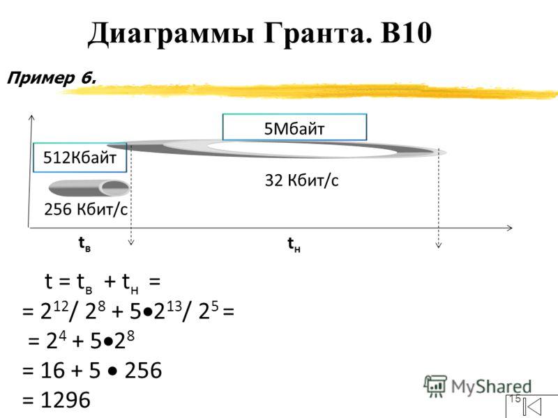 15 Пример 6. Диаграммы Гранта. В10 256 Кбит/с 32 Кбит/с 5Мбайт 512Кбайт tвtв tнtн t = t в + t н = = 2 12 / 2 8 + 5 2 13 / 2 5 = = 2 4 + 5 2 8 = 16 + 5 256 = 1296