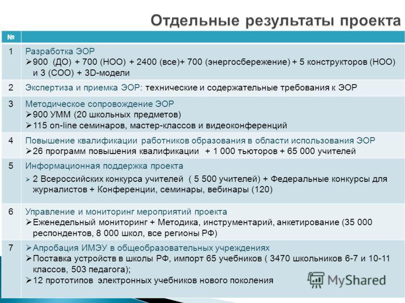1Разработка ЭОР 900 (ДО) + 700 (НОО) + 2400 (все)+ 700 (энергосбережение) + 5 конструкторов (НОО) и 3 (СОО) + 3D-модели 2Экспертиза и приемка ЭОР: технические и содержательные требования к ЭОР 3Методическое сопровождение ЭОР 900 УММ (20 школьных пред