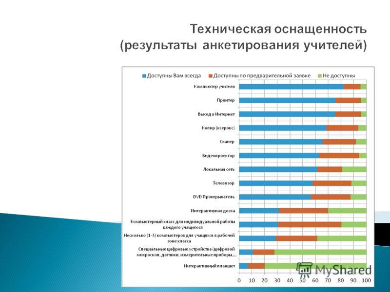Техническая оснащенность (результаты анкетирования учителей)
