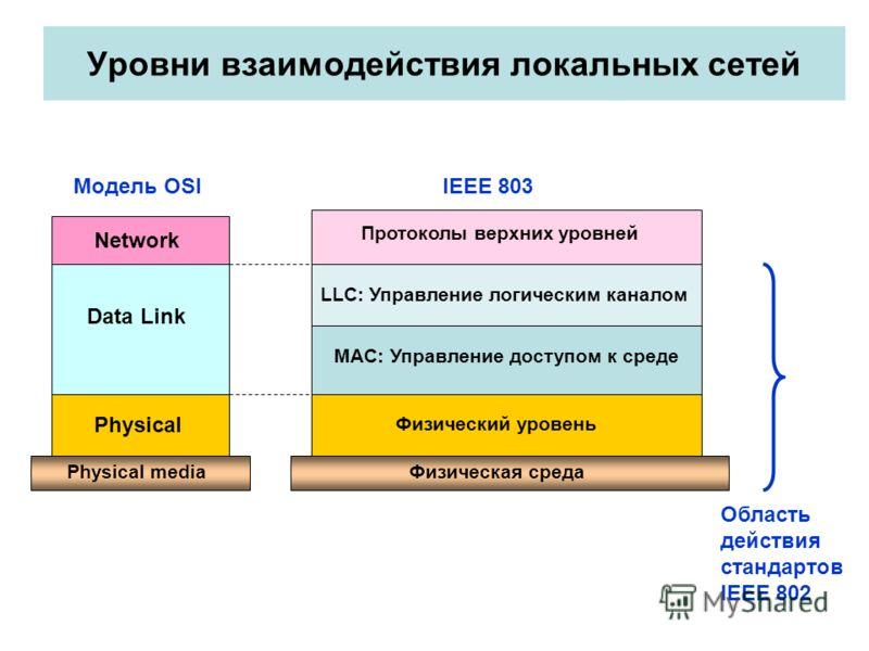 Уровни взаимодействия локальных сетей Physical Data Link Network Физическая средаPhysical media Физический уровень LLC: Управление логическим каналом MAC: Управление доступом к среде Протоколы верхних уровней Модель OSI IEEE 803 Область действия стан