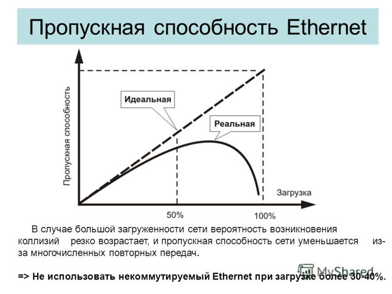 Пропускная способность Ethernet В случае большой загруженности сети вероятность возникновения коллизий резко возрастает, и пропускная способность сети уменьшается из- за многочисленных повторных передач. => Не использовать некоммутируемый Ethernet пр