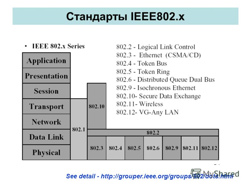 Стандарты IEEE802.x See detail - http://grouper.ieee.org/groups/802/dots.html
