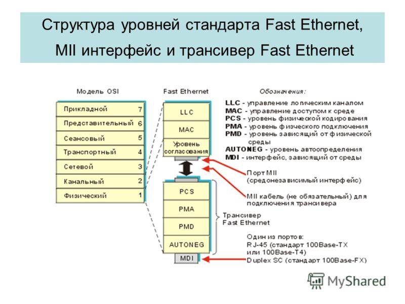 Структура уровней стандарта Fast Ethernet, MII интерфейс и трансивер Fast Ethernet