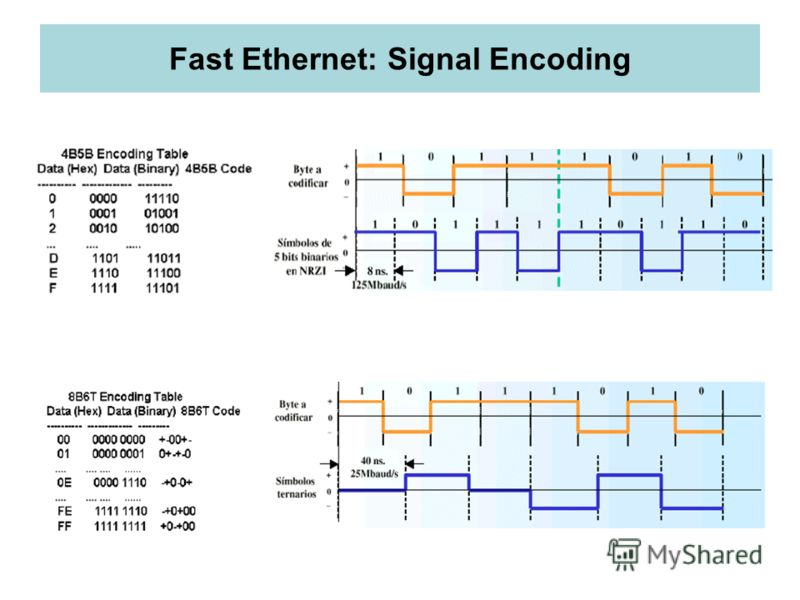 Fast Ethernet: Signal Encoding