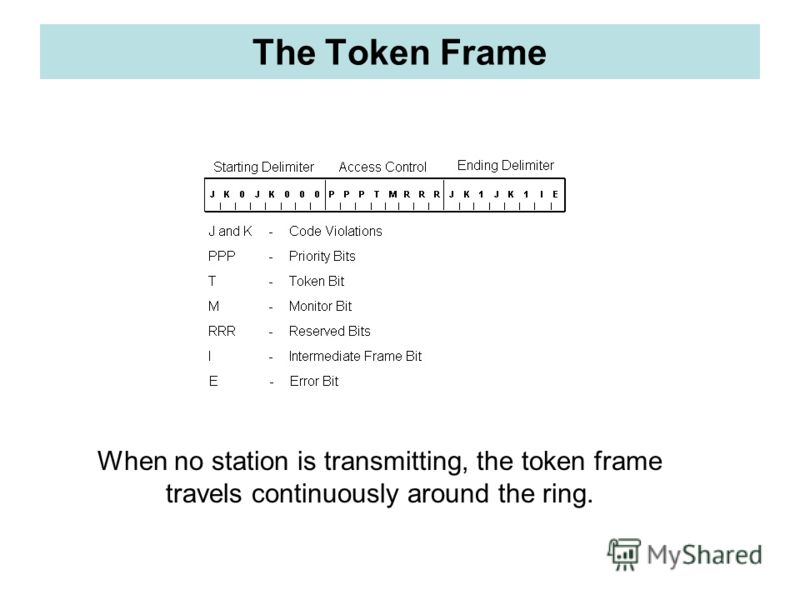 The Token Frame When no station is transmitting, the token frame travels continuously around the ring.
