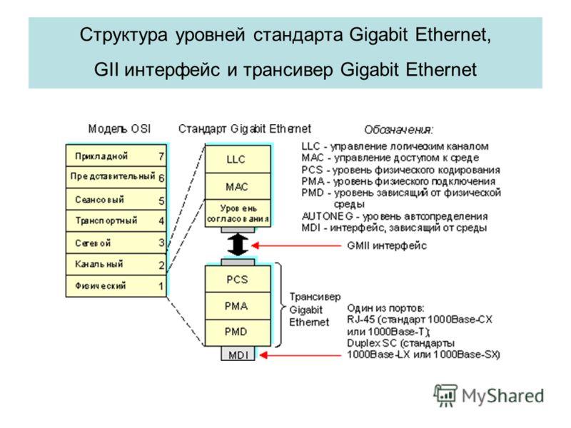 Структура уровней стандарта Gigabit Ethernet, GII интерфейс и трансивер Gigabit Ethernet