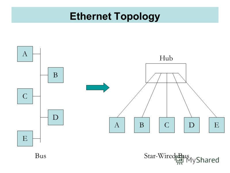 Ethernet Topology ABCDE Hub A B C D E BusStar-Wired Bus