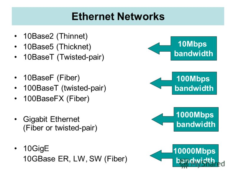 Ethernet Networks 10Base2 (Thinnet) 10Base5 (Thicknet) 10BaseT (Twisted-pair) 10BaseF (Fiber) 100BaseT (twisted-pair) 100BaseFX (Fiber) Gigabit Ethernet (Fiber or twisted-pair) 10GigE 10GBase ER, LW, SW (Fiber) 10Mbps bandwidth 100Mbps bandwidth 1000