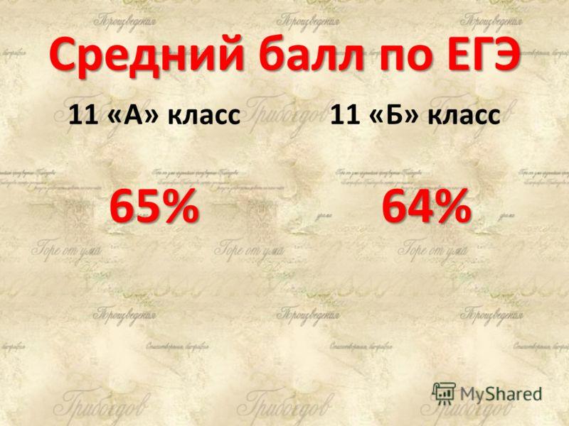 Средний балл по ЕГЭ 11 «А» класс 65% 11 «Б» класс 64%