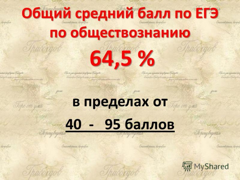 Общий средний балл по ЕГЭ по обществознанию 64,5 % в пределах от 40 - 95 баллов