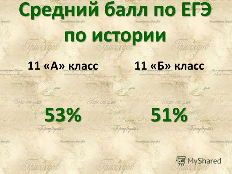 Средний балл по ЕГЭ по истории 11 «А» класс 53% 11 «Б» класс 51%