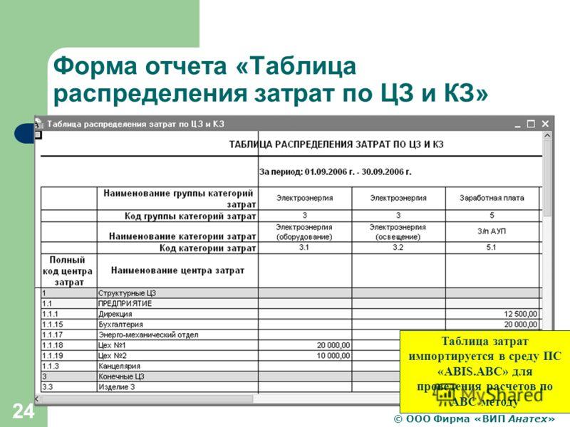 © ООО Фирма «ВИП Анатех» 24 Форма отчета «Таблица распределения затрат по ЦЗ и КЗ» Таблица затрат импортируется в среду ПС «ABIS.ABC» для проведения расчетов по АВС-методу