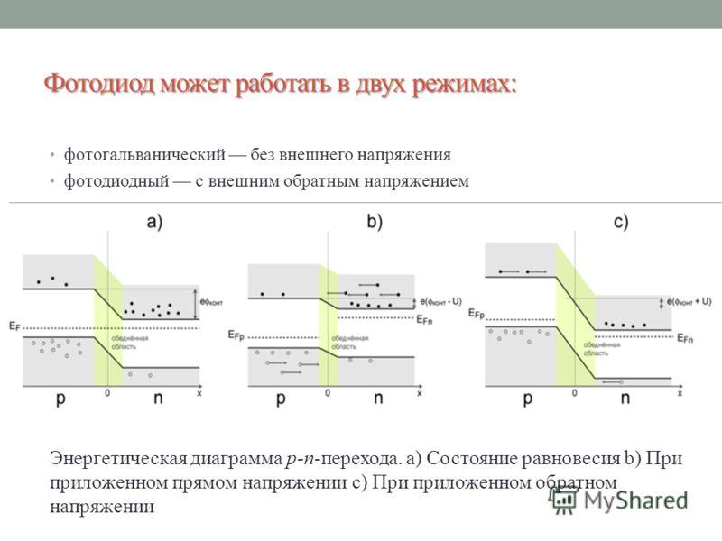Фотодиод может работать в двух режимах: фотогальванический без внешнего напряжения фотодиодный с внешним обратным напряжением Энергетическая диаграмма p-n-перехода. a) Состояние равновесия b) При приложенном прямом напряжении c) При приложенном обрат