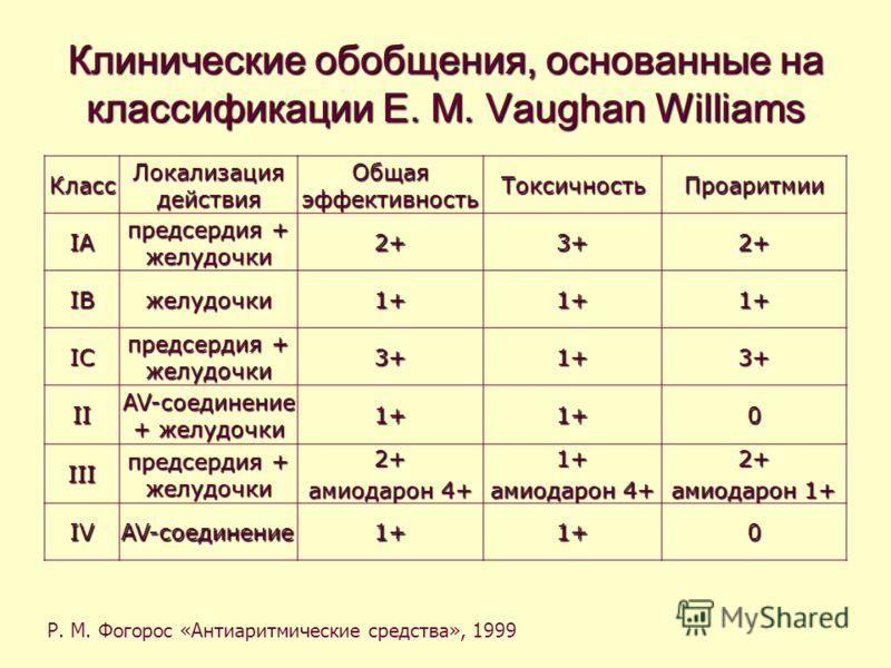 Клинические обобщения, основанные на классификации E. M. Vaughan Williams Класс Локализация действия Общая эффективность ТоксичностьПроаритмии IA предсердия + желудочки 2+3+2+ IBжелудочки1+1+1+ IC 3+1+3+ II AV-соединение + желудочки 1+1+0 III предсер