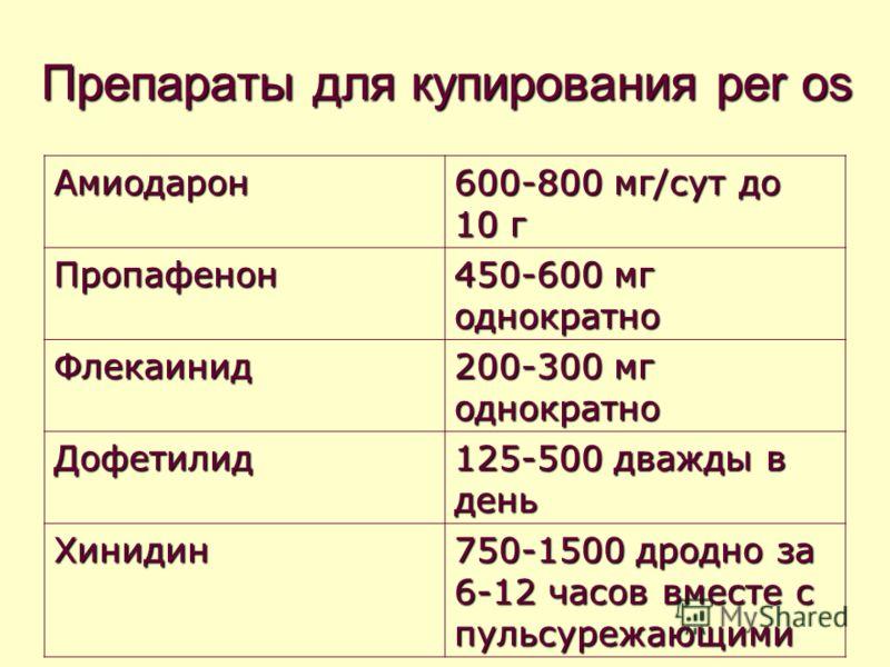 Препараты для купирования per os Амиодарон 600-800 мг/сут до 10 г Пропафенон 450-600 мг однократно Флекаинид 200-300 мг однократно Дофетилид 125-500 д
