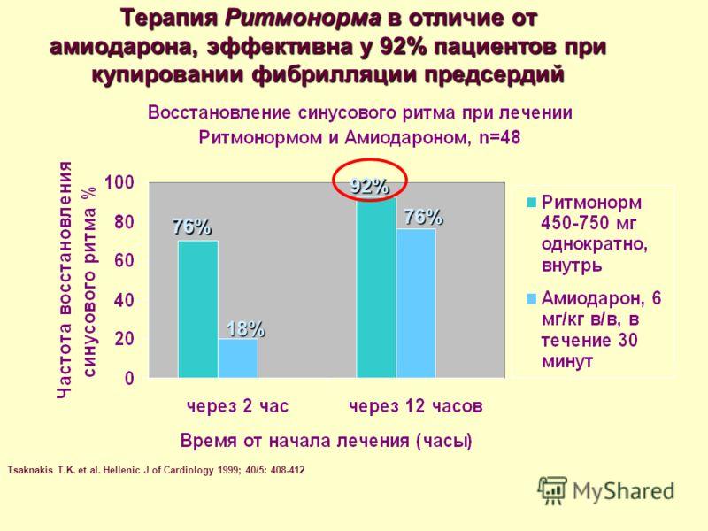 Терапия Ритмонорма в отличие от амиодарона, эффективна у 92% пациентов при купировании фибрилляции предсердий Tsaknakis T.K. et al. Hellenic J of Cardiology 1999; 40/5: 408-412 76% 92% 76% 18%
