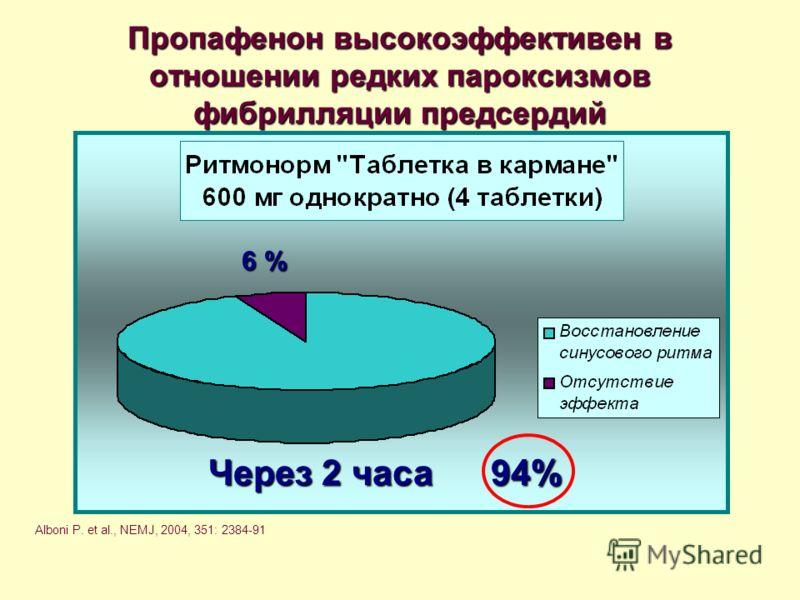 Пропафенон высокоэффективен в отношении редких пароксизмов фибрилляции предсердий 6 % Через 2 часа 94% Alboni P. et al., NEMJ, 2004, 351: 2384-91