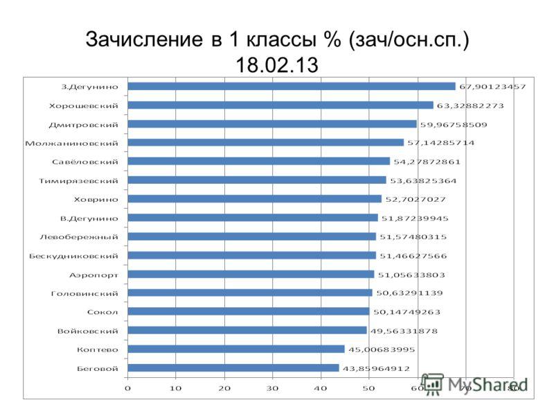 Зачисление в 1 классы % (зач/осн.сп.) 18.02.13