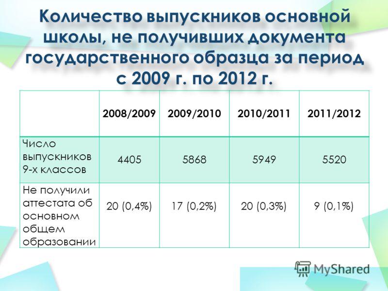 2008/20092009/20102010/20112011/2012 Число выпускников 9-х классов 4405586859495520 Не получили аттестата об основном общем образовании 20 (0,4%)17 (0,2%)20 (0,3%)9 (0,1%)