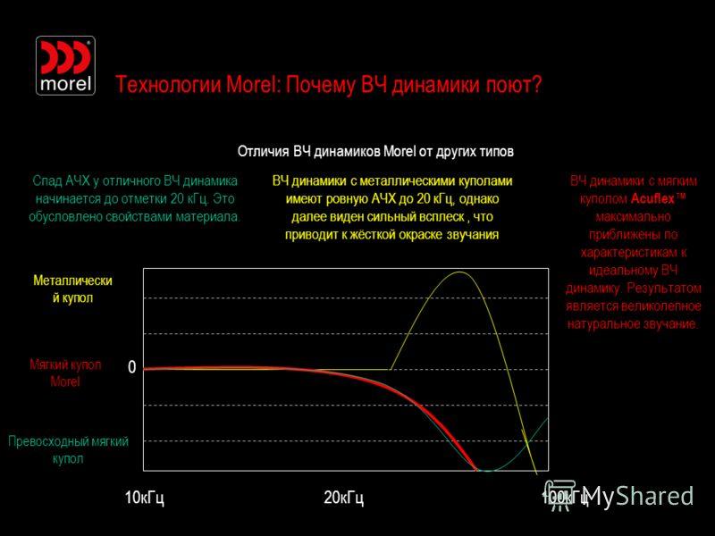 Технологии Morel: Почему ВЧ динамики поют? Отличия ВЧ динамиков Morel от других типов 0 10кГц20кГц100кГц Мягкий купол Morel Металлически й купол Превосходный мягкий купол Спад АЧХ у отличного ВЧ динамика начинается до отметки 20 кГц. Это обусловлено