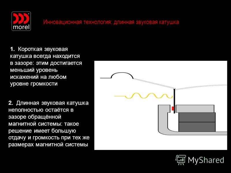 Инновационная технология: длинная звуковая катушка 2. Длинная звуковая катушка неполностью остаётся в зазоре обращённой магнитной системы: такое решение имеет большую отдачу и громкость при тех же размерах магнитной системы 1. Короткая звуковая катуш