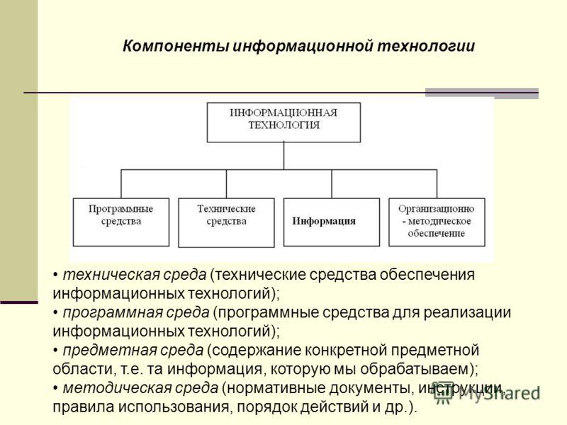 Компоненты информационной технологии техническая среда (технические средства обеспечения информационных технологий); программная среда (программные средства для реализации информационных технологий); предметная среда (содержание конкретной предметной