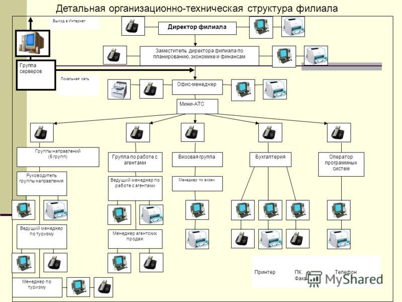 Детальная организационно-техническая структура филиала Структура