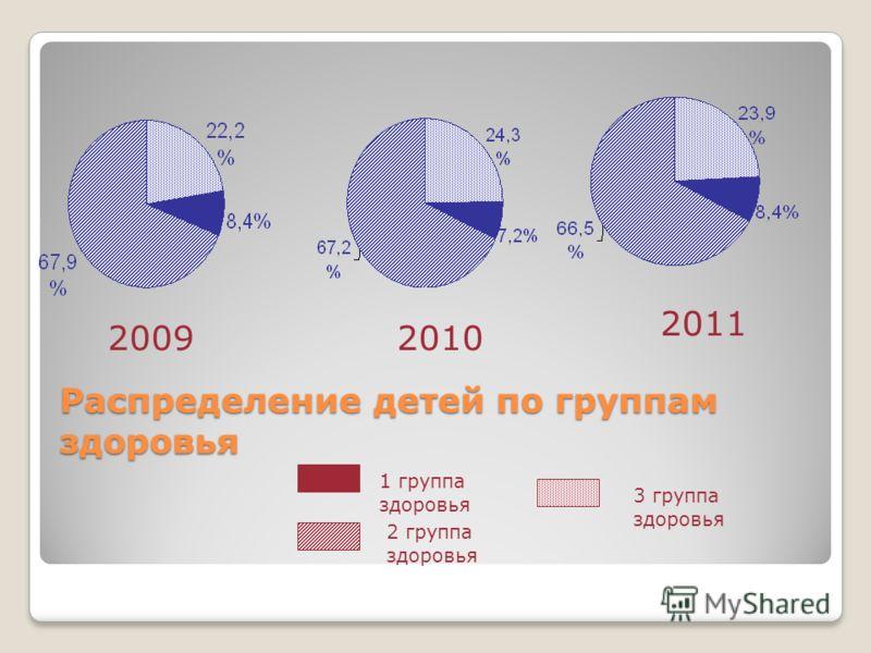Распределение детей по группам здоровья 20092010 2011 1 группа здоровья 2 группа здоровья 3 группа здоровья
