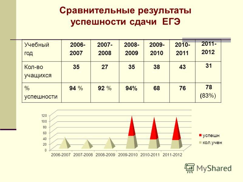 Учебный год 2006- 2007 2007- 2008 2008- 2009 2009- 2010 2010- 2011 2011- 2012 Кол-во учащихся 3527353843 31 31 % успешности 94 %92 %94%6876 78 (83%) Сравнительные результаты успешности сдачи ЕГЭ