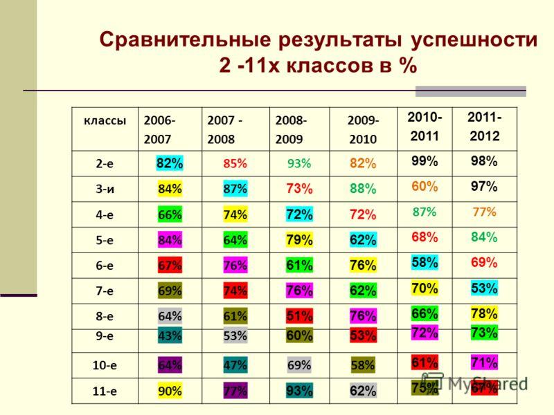 Сравнительные результаты успешности 2 -11х классов в % классы 2006- 2007 2007 - 2008 2008- 2009 2009- 2010 2010- 2011 2011- 2012 2-е 82% 85%93% 82% 99%98% 3-и84%87% 73%88% 60%97% 4-е66%74% 72% 87%77% 5-е84%64% 79%62% 68%84% 6-е67%76% 61%76% 58%69% 7-