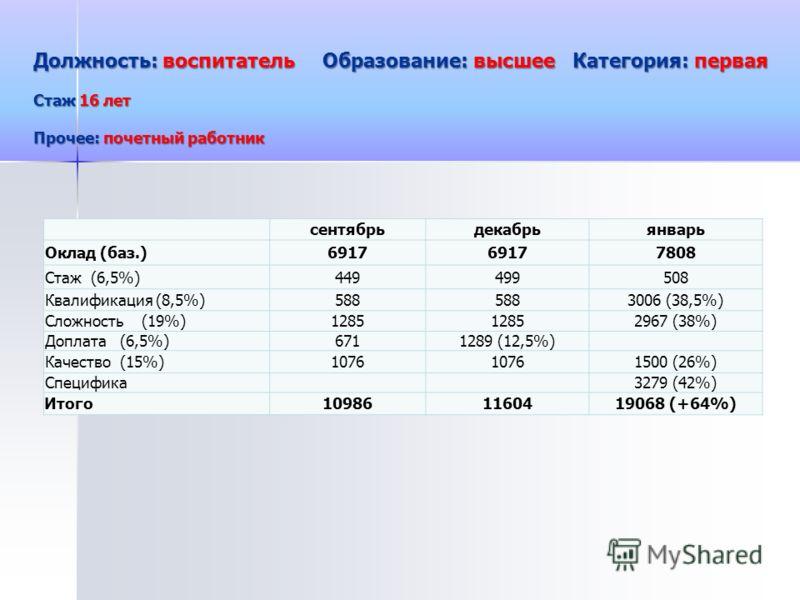 Должность: воспитатель Образование: высшее Категория: первая Стаж 16 лет Прочее: почетный работник сентябрьдекабрьянварь Оклад (баз.)6917 7808 Стаж (6,5%)449499508 Квалификация (8,5%)588 3006 (38,5%) Сложность (19%)1285 2967 (38%) Доплата (6,5%)67112