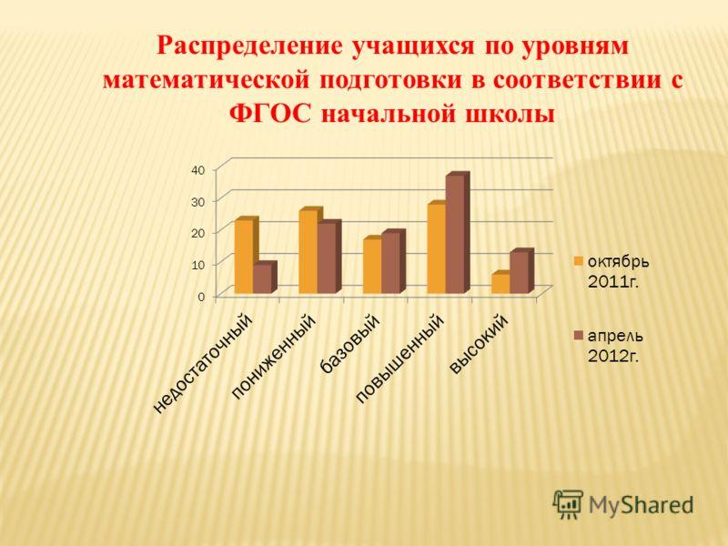 Распределение учащихся по уровням математической подготовки в соответствии с ФГОС начальной школы