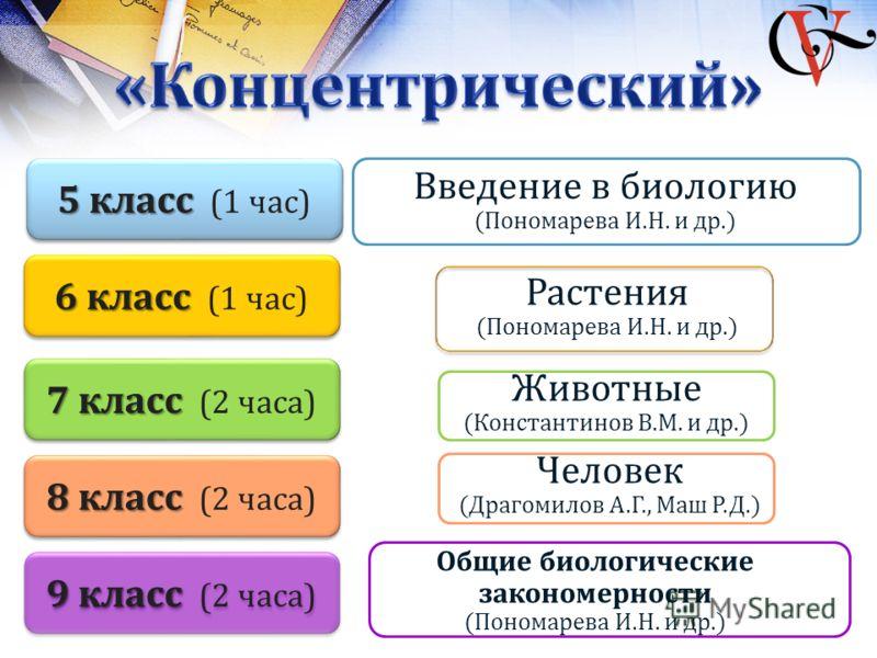 5 класс 5 класс (1 час) 6 класс 6 класс (1 час) 7 класс 7 класс (2 часа) 8 класс 8 класс (2 часа) 9 класс 9 класс (2 часа) Животные (Константинов В.М. и др.) Введение в биологию (Пономарева И.Н. и др.) Растения (Пономарева И.Н. и др.) Человек (Драгом