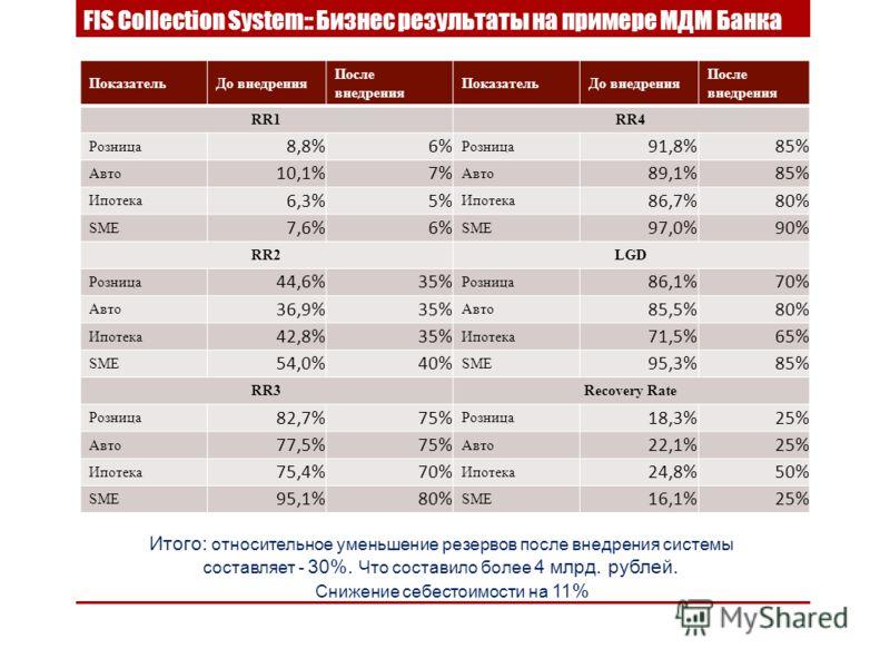 ПоказательДо внедрения После внедрения ПоказательДо внедрения После внедрения RR1RR4 Розница 8,8%6% Розница 91,8%85% Авто 10,1%7% Авто 89,1%85% Ипотека 6,3%5% Ипотека 86,7%80% SME 7,6%6% SME 97,0%90% RR2LGD Розница 44,6%35% Розница 86,1%70% Авто 36,9