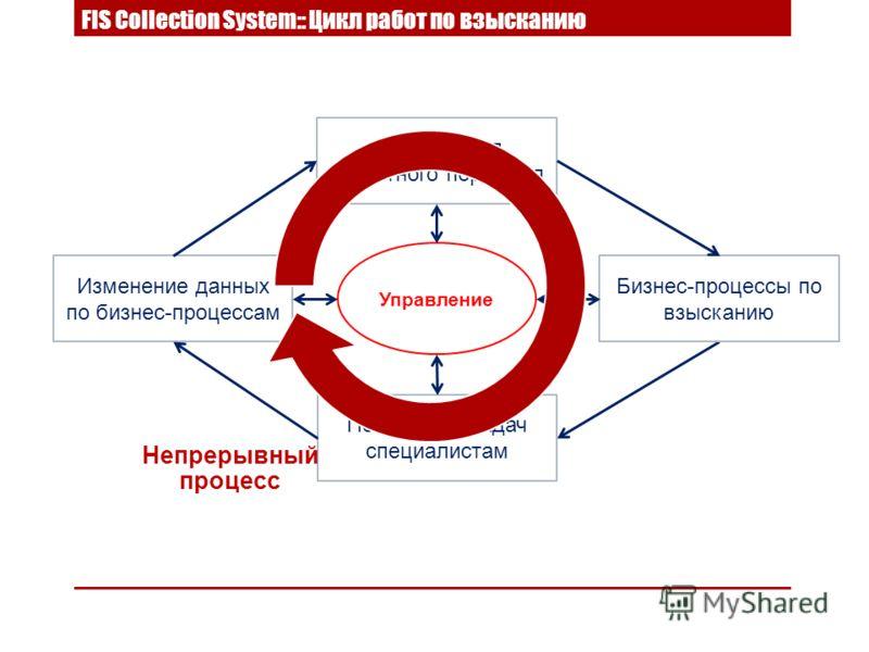 Постановка задач специалистам Изменение данных по бизнес-процессам Сегментация кредитного портфеля Бизнес-процессы по взысканию Управление FIS Collection System:: Цикл работ по взысканию Непрерывный процесс