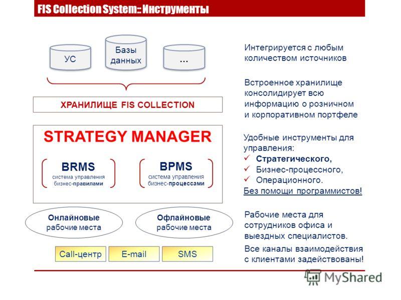 ХРАНИЛИЩЕ FIS COLLECTION УС Базы данных … … Call-центрSMSE-mail STRATEGY MANAGER BRMS система управления бизнес-правилами BPMS система управления бизнес-процессами Интегрируется с любым количеством источников Встроенное хранилище консолидирует всю ин