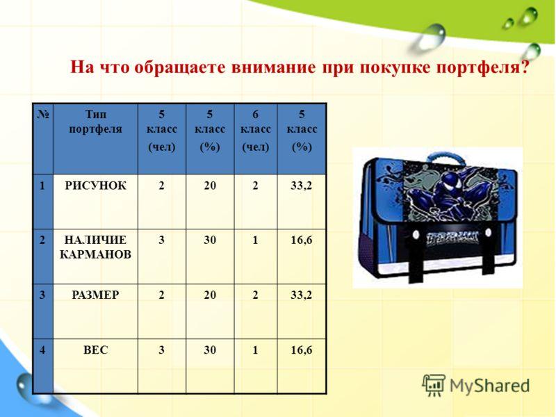 На что обращаете внимание при покупке портфеля? Тип портфеля 5 класс (чел) 5 класс (%) 6 класс (чел) 5 класс (%) 1РИСУНОК220233,2 2НАЛИЧИЕ КАРМАНОВ 330116,6 3РАЗМЕР220233,2 4ВЕС330116,6