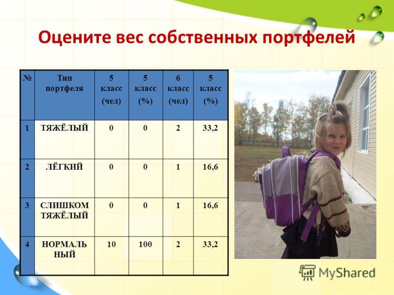 Оцените вес собственных портфелей Тип портфеля 5 класс (чел) 5 класс (%) 6 класс (чел) 5 класс (%) 1ТЯЖЁЛЫЙ00233,2 2ЛЁГКИЙ00116,6 3СЛИШКОМ ТЯЖЁЛЫЙ 00116,6 4НОРМАЛЬ НЫЙ 10100233,2