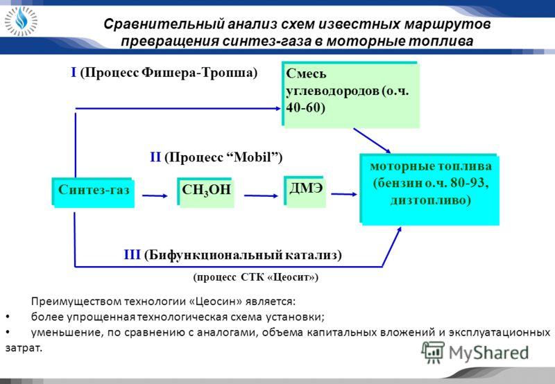 моторные топлива (бензин о.ч. 80-93, дизтопливо) I (Процесс Фишера-Тропша) Смесь углеводородов (о.ч. 40-60) Смесь углеводородов (о.ч. 40-60) III (Бифункциональный катализ) (процесс СТК «Цеосит») Синтез-газ CH 3 OH ДМЭ II (Процесс Mobil) Сравнительный