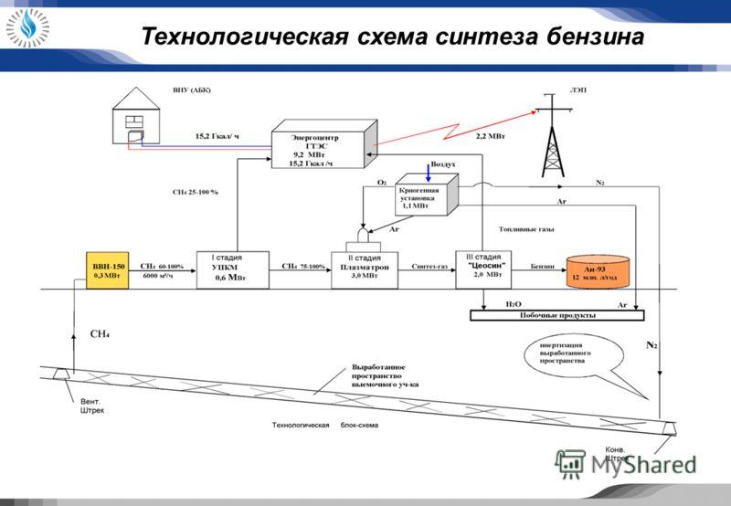 Технологическая схема синтеза бензина