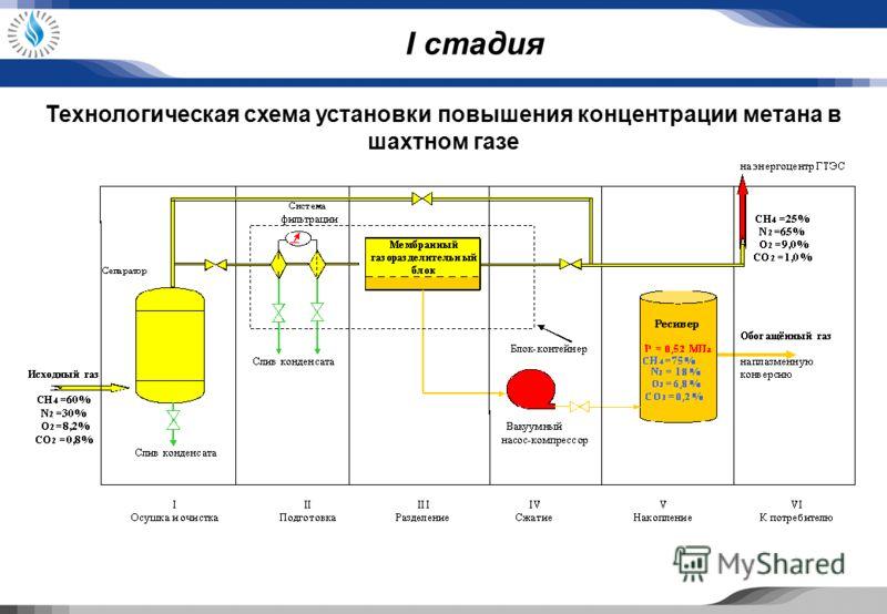 I стадия Технологическая схема установки повышения концентрации метана в шахтном газе
