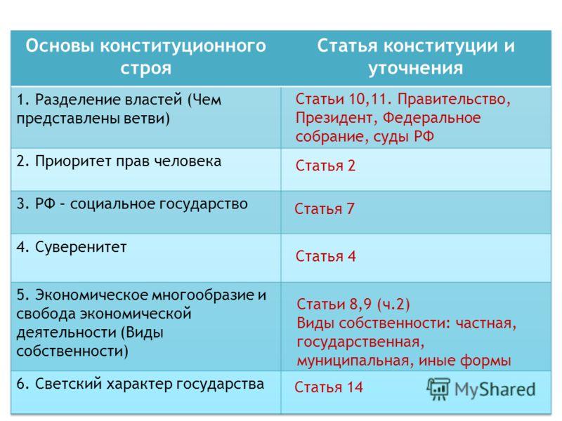 Статьи 10,11. Правительство, Президент, Федеральное собрание, суды РФ Статья 2 Статья 7 Статья 4 Статьи 8,9 (ч.2) Виды собственности: частная, государственная, муниципальная, иные формы Статья 14