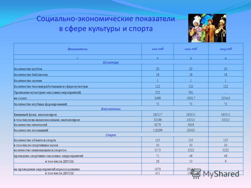 Социально-экономические показатели в сфере культуры и спорта Показатели2011 год2012 год2013 год 1234 Культура Количество клубов 20 Количество библиотек 18 Количество музеев 111 Количество человек работающих в сфере культуры 122 Проведено культурно-ма